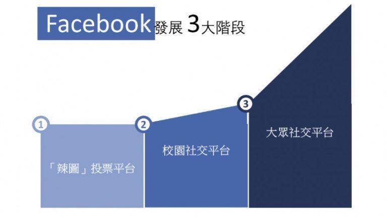 Facebook:三階段轉型 成就社交媒體第一大國