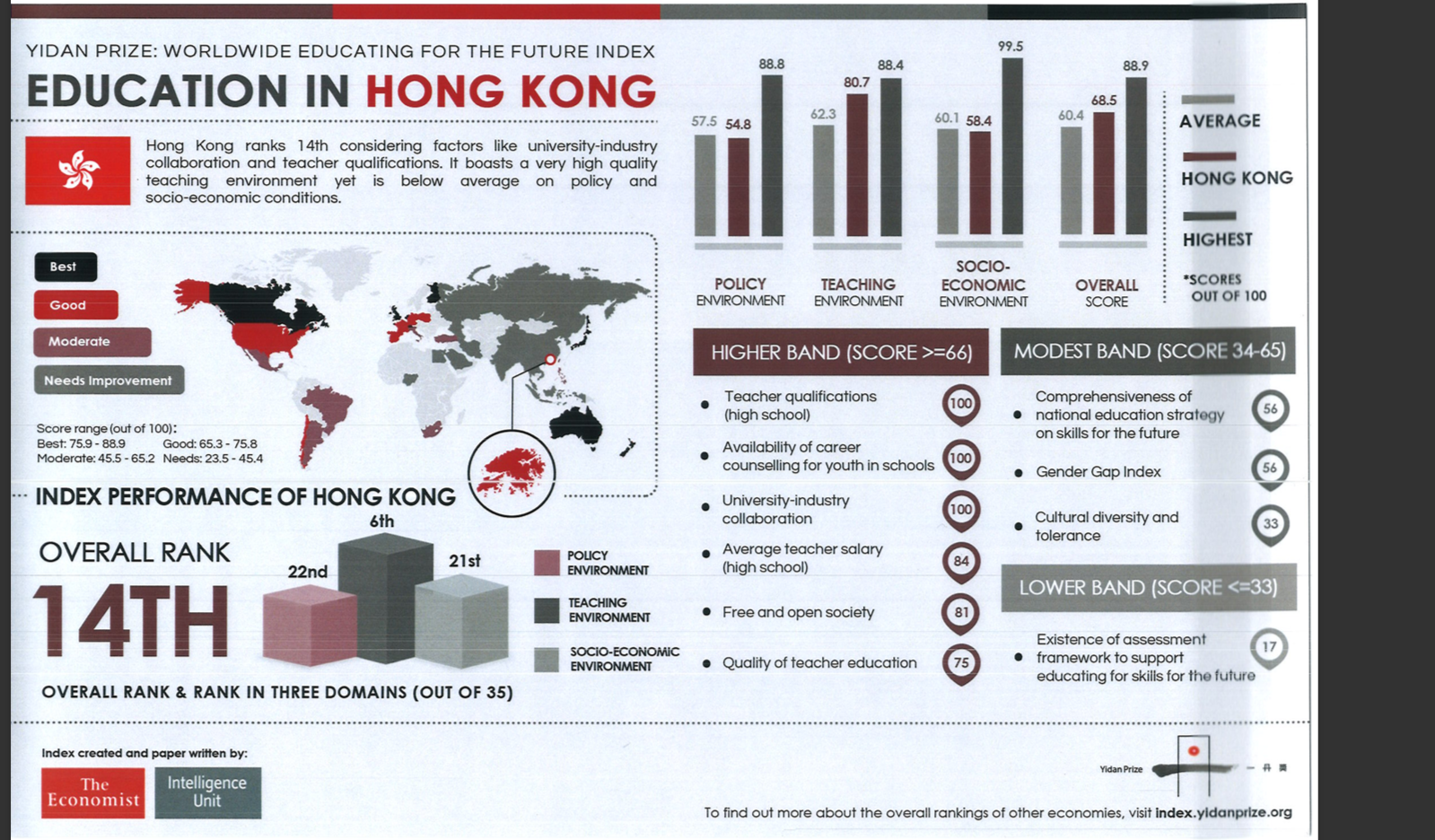 報名指出,香港的師資優良,教學環境優勝於其他亞太區及高收入經濟體。惟教學政策的排名僅得第22,香港的課程缺乏全面政策培育年輕人應付未來社會所需的能力,特別是評核相關範疇的框架。(一丹獎基金會)