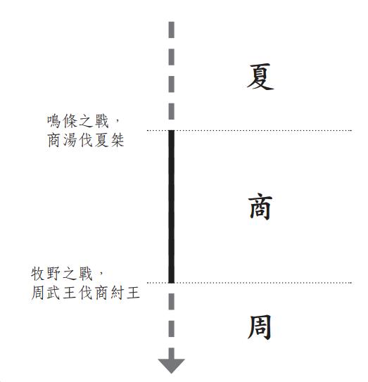 中國歷史朝代更替表(殷商部分)