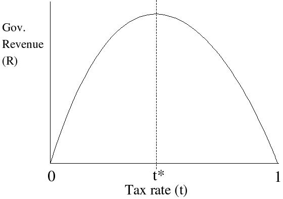 拉弗曲線描繪政府的稅收收入與稅率之間的關係,當稅率在一定的限度以下時,提高稅率能增加政府稅收收入,但超過這一的限度時,再提高稅率反而導致政府稅收收入減少。(Wikipedia Commons)