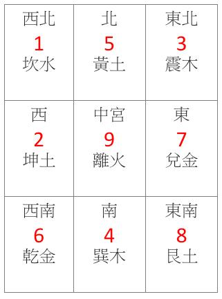 2018戊戌年玄空九星及卦象五行飛布圖