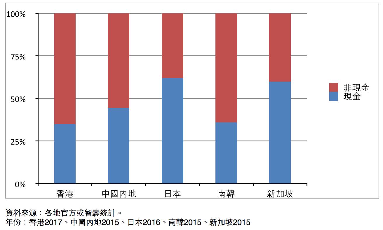 圖2:亞洲主要經濟消費支付方式統計。