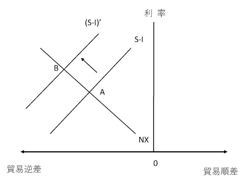 利率與外貿關係圖(作者提供)