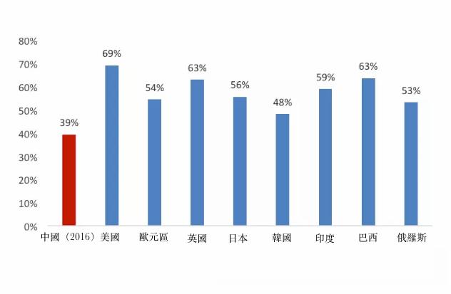 圖1、世界主要國家居民消費與GDP比值。(資料來源:Wind)