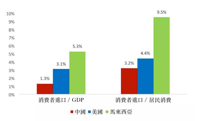 圖2、消費品進口與GDP和居民消費比較。(資料來源:Wind)