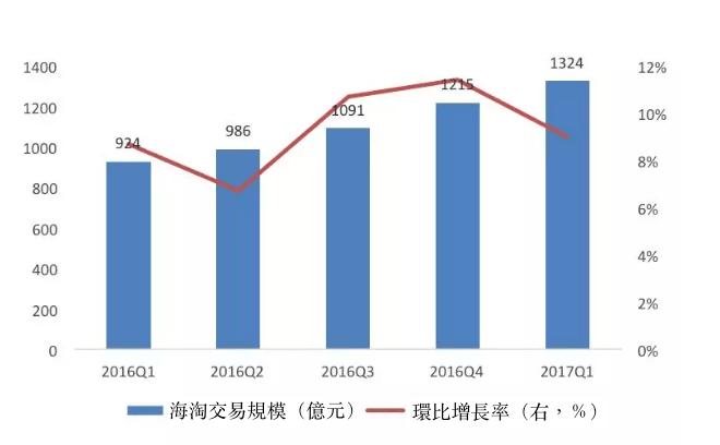 圖3、海淘交易規模。(資料來源:比達諮詢)