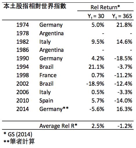 投資銀行高盛根據1974年以來多屆世界盃的數據,將各奪標隊伍所屬國家的主要股票指數,對比全球股票指數,統計出一個相對強弱的結果。(作者提供)