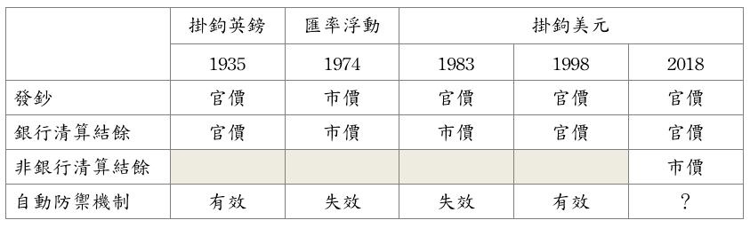 表1,貨幣銀根外匯儲備沿革