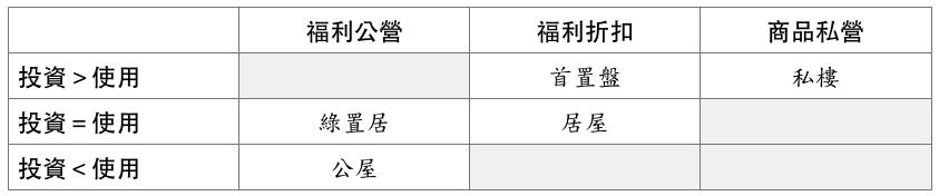 表1:福利與商品分野