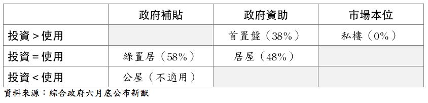 表2:置業資助成數