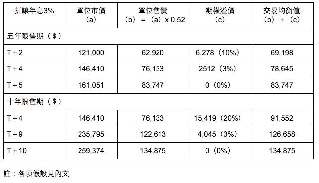 表二:居屋期貨開盤價(以樓價按年上升10%計)