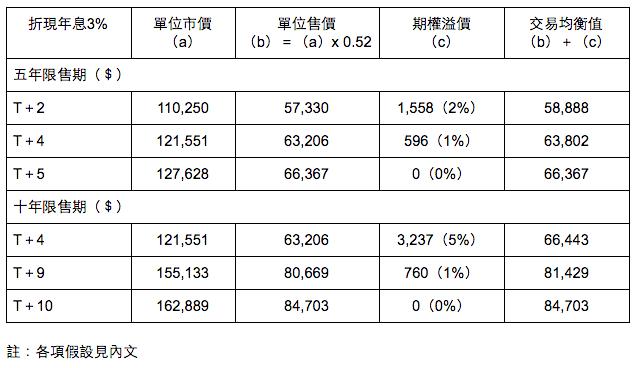 表一:居屋期貨開盤價(以樓價按年上升5%計)