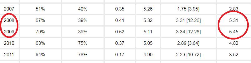 交椅洲波浪紀錄:2008及2009年錄得最高浪高超過5米(來源:土木工程拓展署網頁)