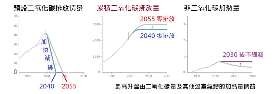 預設的人為二氧化碳排放情景,以及附帶的非二氧化碳加熱量情景。