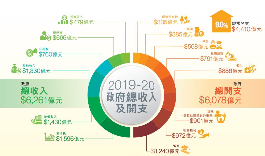 2019-2020政府總收入和開支(財政預算案)