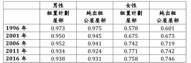 資料來源:1996–2016 年香港人口普查及中期人口統計數據