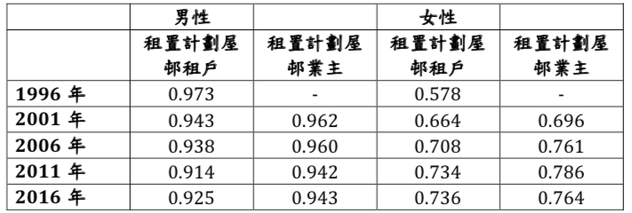 資料來源:1996–2016年香港人口普查及中期人口統計數據