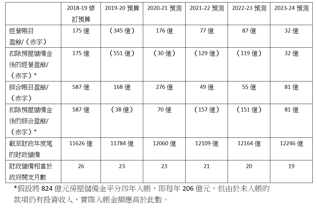 表二:2018至2024年的政府財政狀況