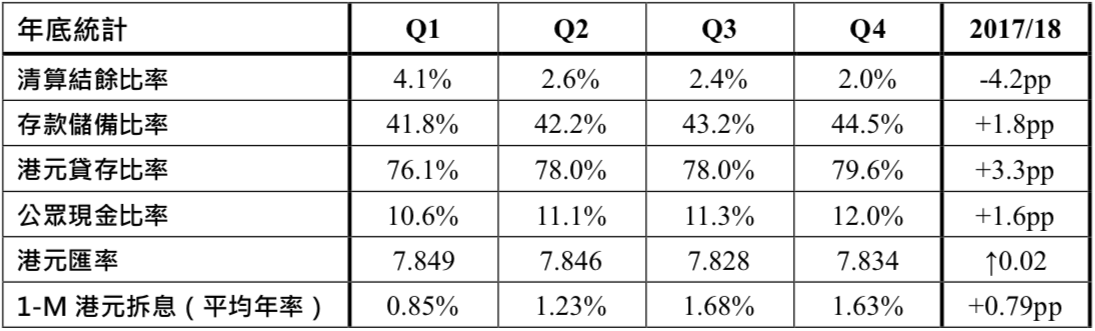 表 2:銀行營運比率 2018(金融統計)