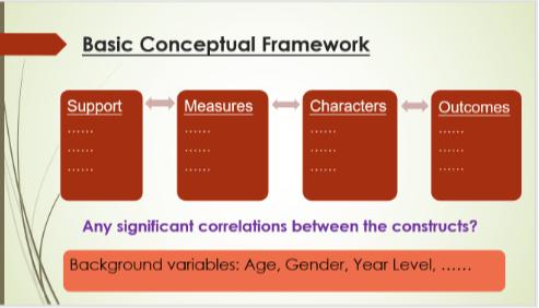 圖二:品格教育研究主要成分概念圖