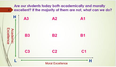 圖一:學校造就人才的期望和實況分析解象圖