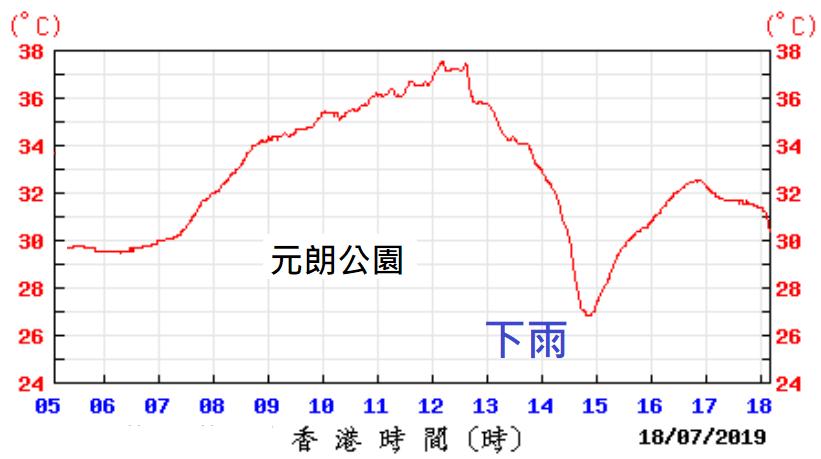 圖4:2019年7月18日元朗公園氣溫(底圖來源:香港天文台)