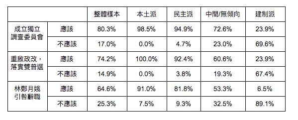 表2:各政治立場市場對獨立調查委員會、雙普選和林鄭辭職的態度。