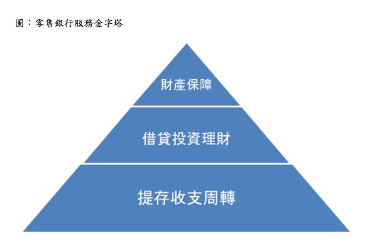零售銀行服務金字塔。