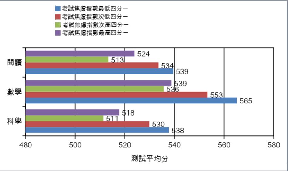 圖3. 香港中學生在PISA 2015的成績與考試焦慮感的關係