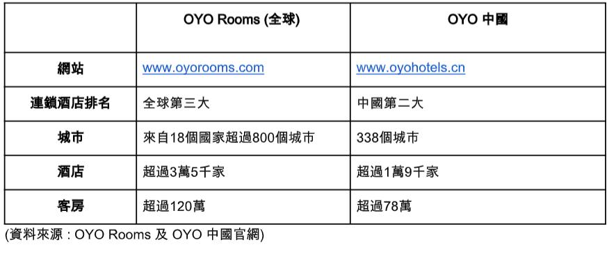表二:OYO 全球及 OYO 中國營運數字(截至2019年12月上旬)