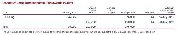 梁振英的董事長期激勵獎金於2009年度錄得27.5萬英鎊。