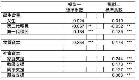 表一,物質資本及社會支援對香港中小學生幸福感的相對效應。