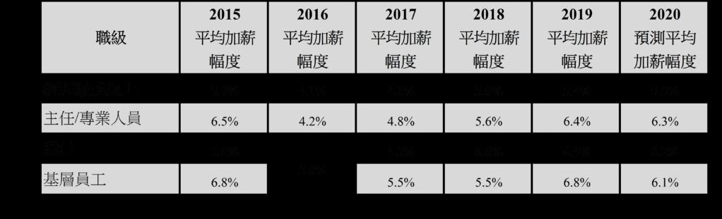 廣東省城市基層員工平均加薪幅度最高,達6.8%。