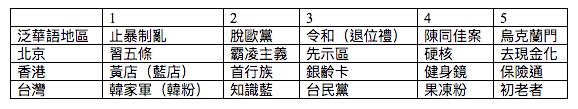 泛華語地區及京港台前五個新詞