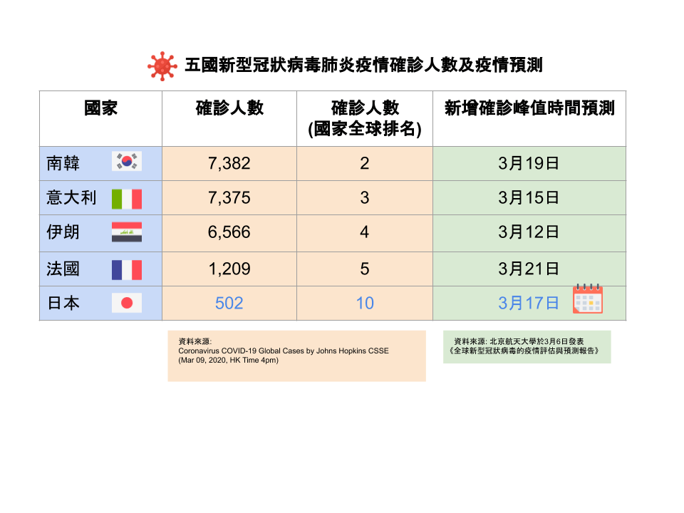 表一:五國新型冠狀病毒肺炎確診人數及疫情預測
