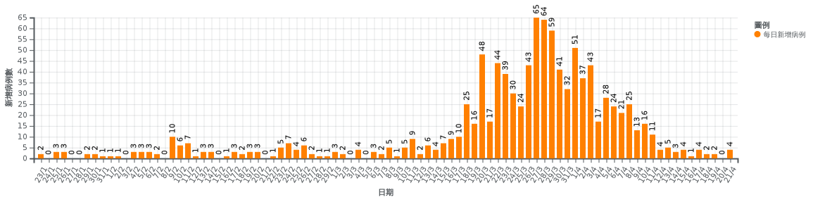 本港單日確診數字。(Wikimedia Commons)