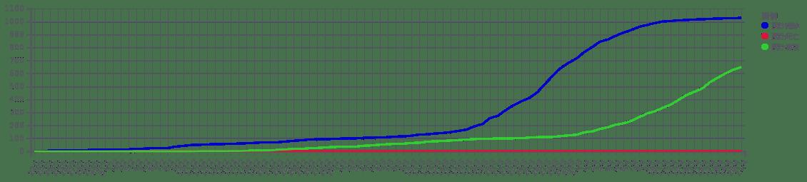 累計確診、死亡及康復個案走勢圖(Wikimedia Commons)
