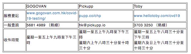 三間服務供應商的服務詳情。