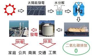 零碳氫氣的生產、運輸、儲存和應用。