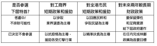 表一:陳茂波制定2021-2022年度財政預算案的策略考慮