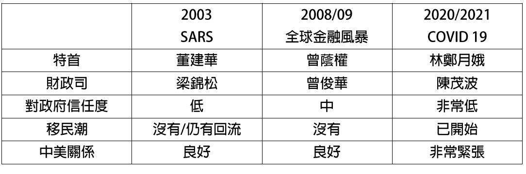 表二:香港回歸後三次經濟衰退的政治環境