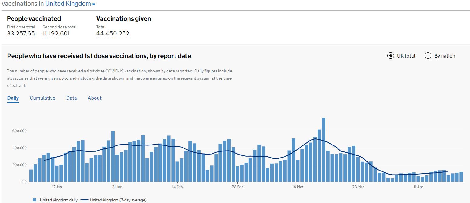 截至4月21日,英國已有超過3300萬人接種了第一劑新冠疫苗。(英國政府網站圖片)