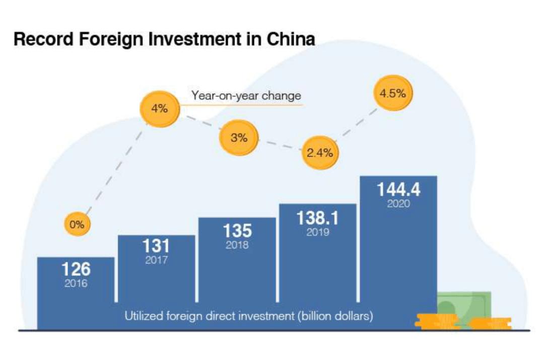 外國投資中國的數目不斷上升。