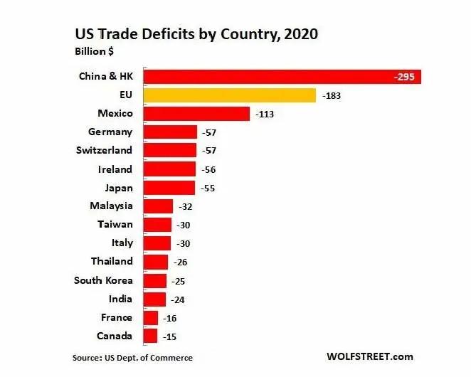 中國是美國最大貿易出超國
