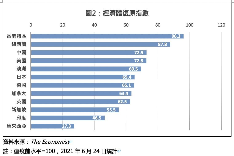 經濟體復原指數