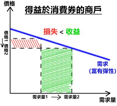 從利潤角度,商戶減價反而獲得更大收益。(作者提供圖表)
